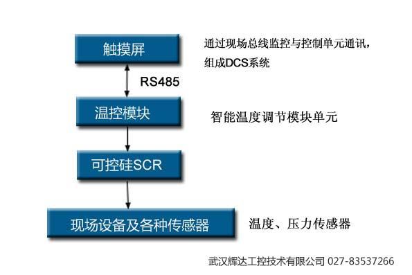 整个系统的物理结构采用三层分布式网络架构