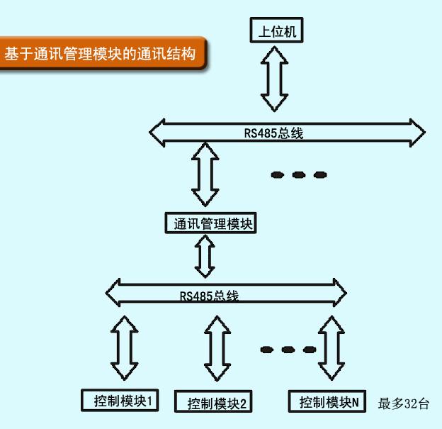 辉达hd-m-dy系列通讯管理模块在工业控制系统中的应用