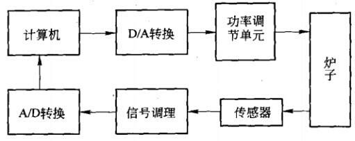 电炉控制系统|工业电炉控制系统|电炉温度控制器|热|.