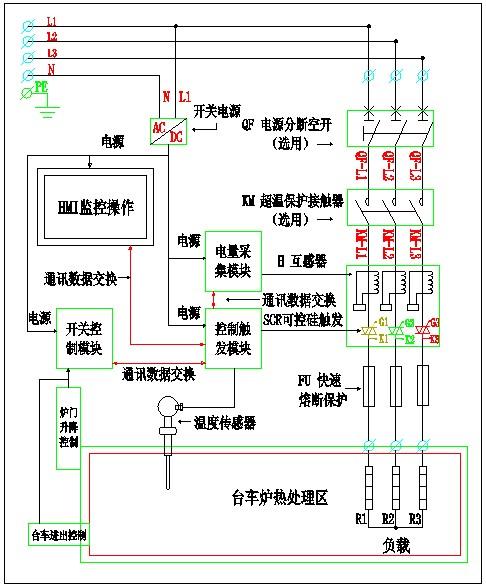 工业电炉控制系统,电炉温度控制器